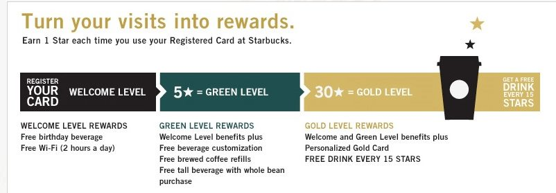 Personalizzare il brand: il programma Starbucks Rewards